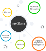The Digital Branding